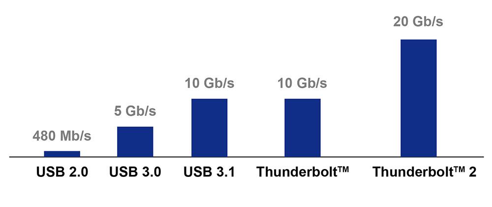 Areca Products - Thunderbolt